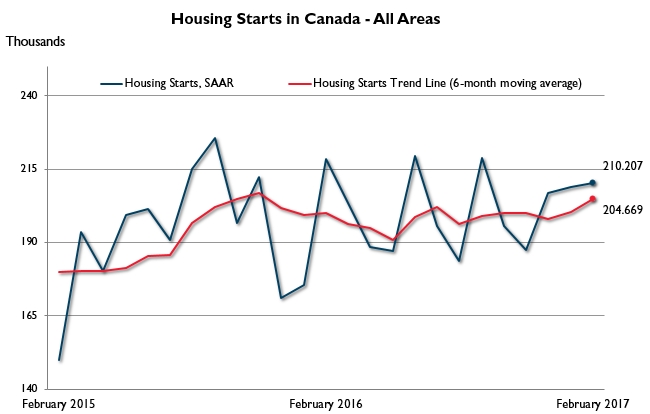 housing-starts_08_March_2017