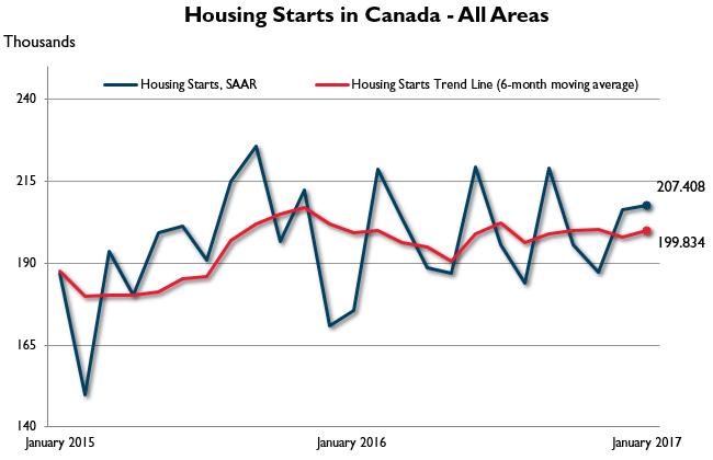 housing-starts_Jan_2017